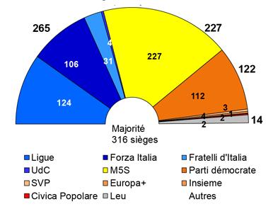 Italie – Conjoncture : la croissance et l'amélioration dans le secteur bancaire contiennent le risque politique