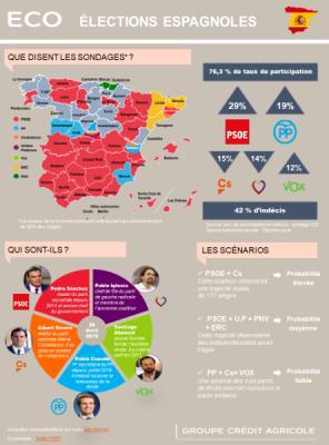 Espagne – Enjeux politiques : l'élection de tous les possibles