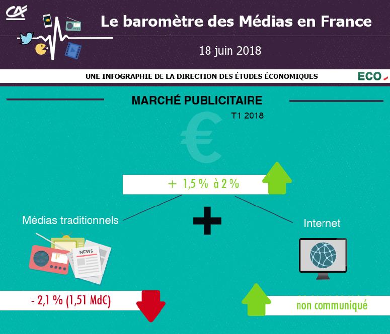Le baromètre des Médias en France