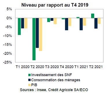 France-Consommation et investissement