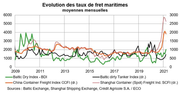 Evolution des taux de fret maritimes
