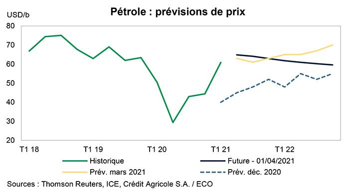 Inflation et pétrole