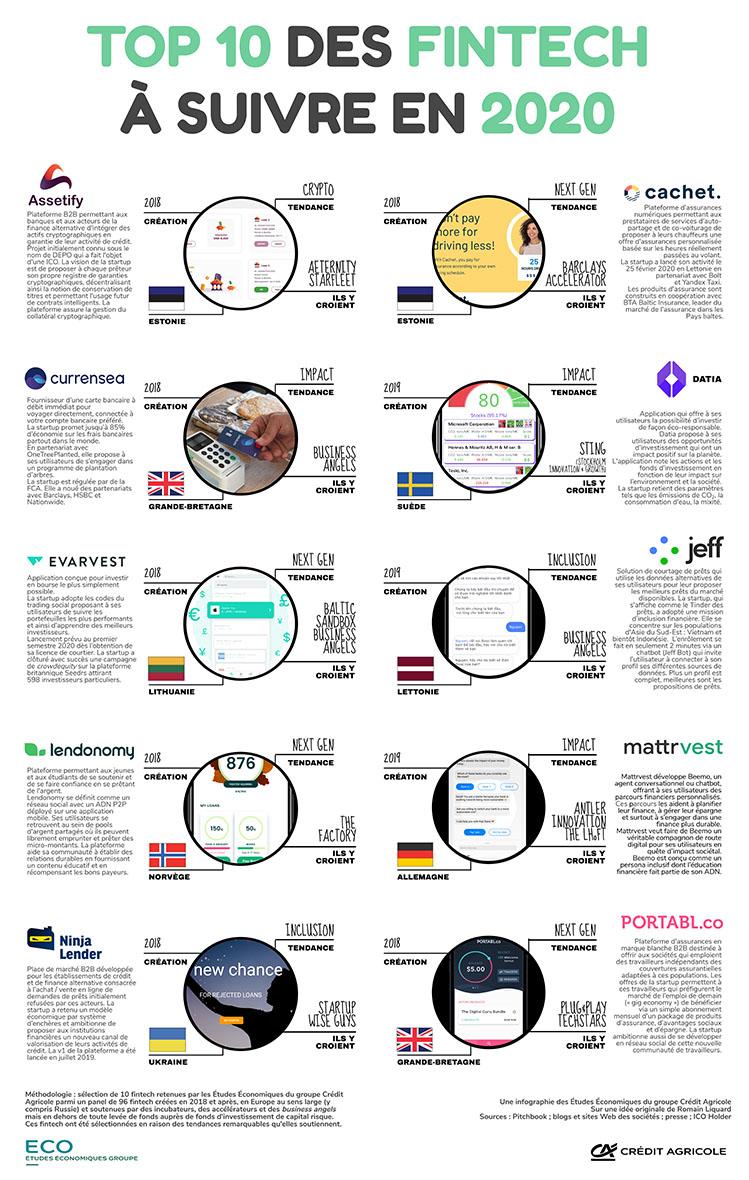 Top 10 des fintech à suivre en 2020